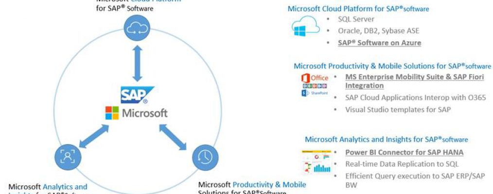 Microsoft and SAP announce new cloud, data and mobile experiences