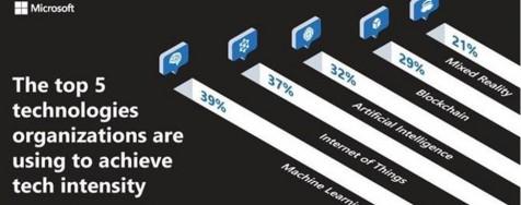 Microsoft revela el poder de la «intensidad tecnológica»